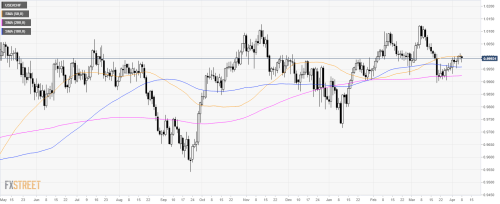 small resolution of usd chf technical analysis head and shoulders can send greenback down against swiss franc