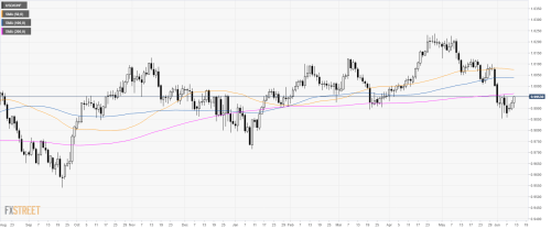 small resolution of usd chf technical analysis us dollar gains upside traction against the swiss franc