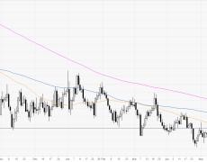 Euro ends the week below 2-week lows, sub-1.1240