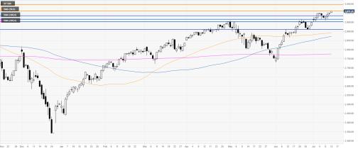 Grafik Harian S&P 500