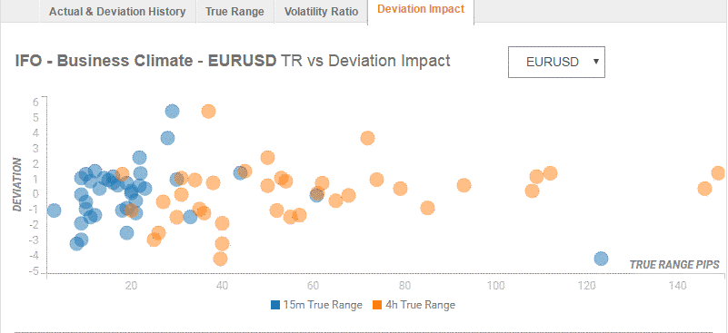 German IFO survey EURUSD