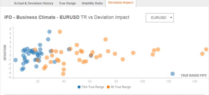 German IFO survey impact EURUSD