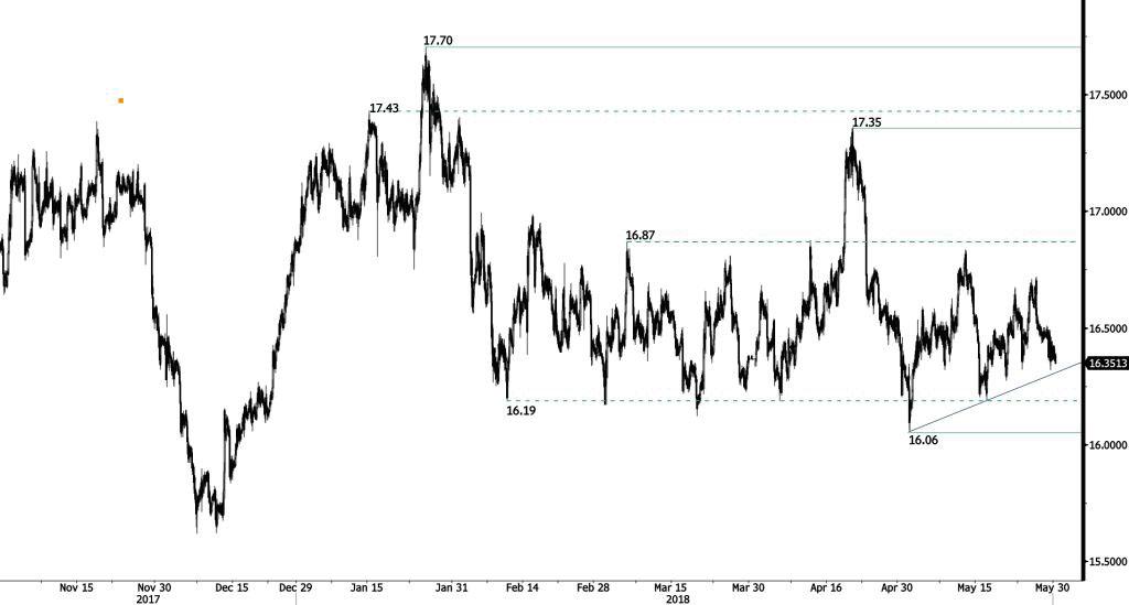 Silver (in USD): Fading demand