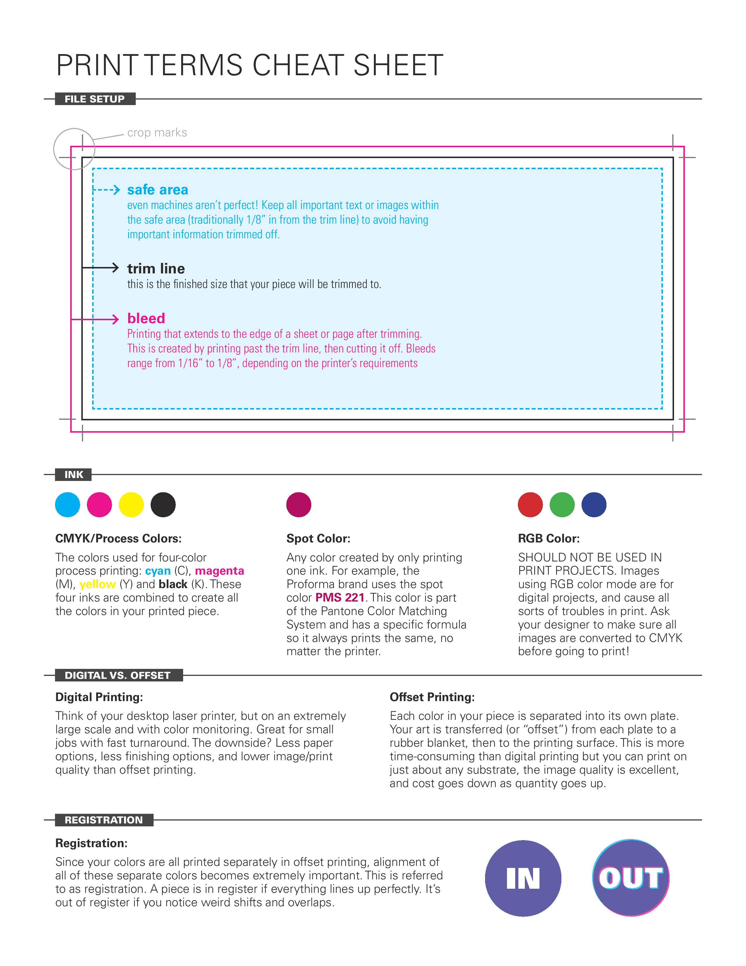 Graphic Designers Cheat Sheets That Simplify Design Elements Print Terms More