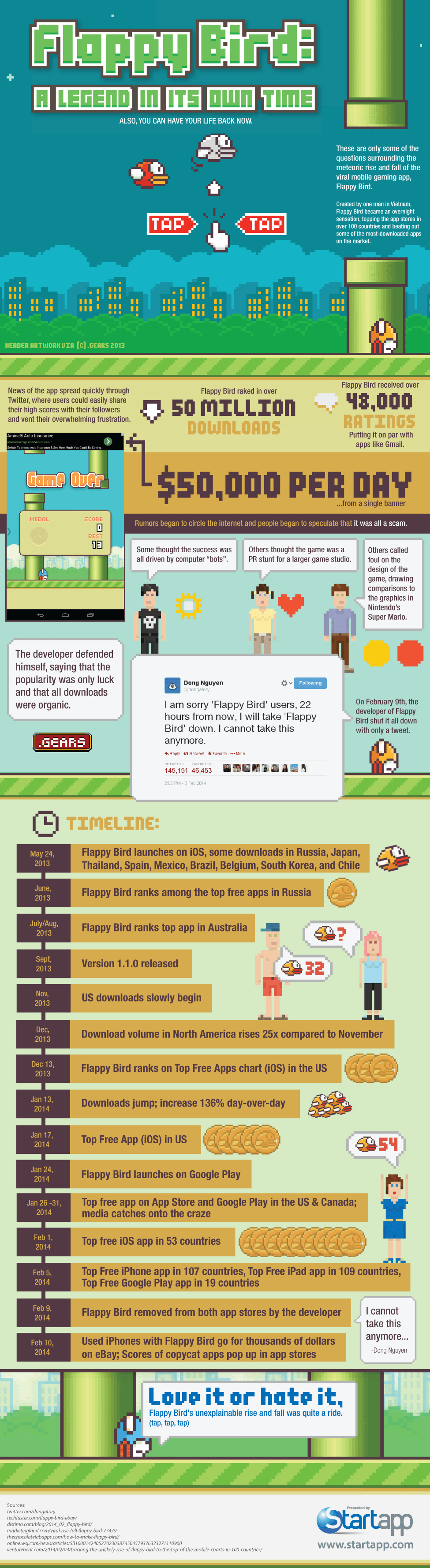 Marketing Lesson - The Life and Death of Flappy Bird