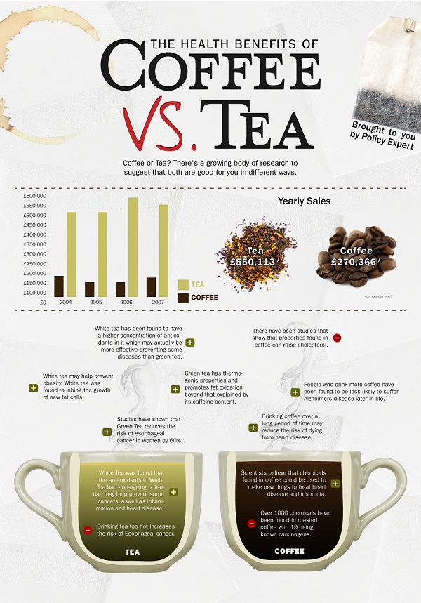 Image Result For Benefits Of Green Tea For Type Diabetes