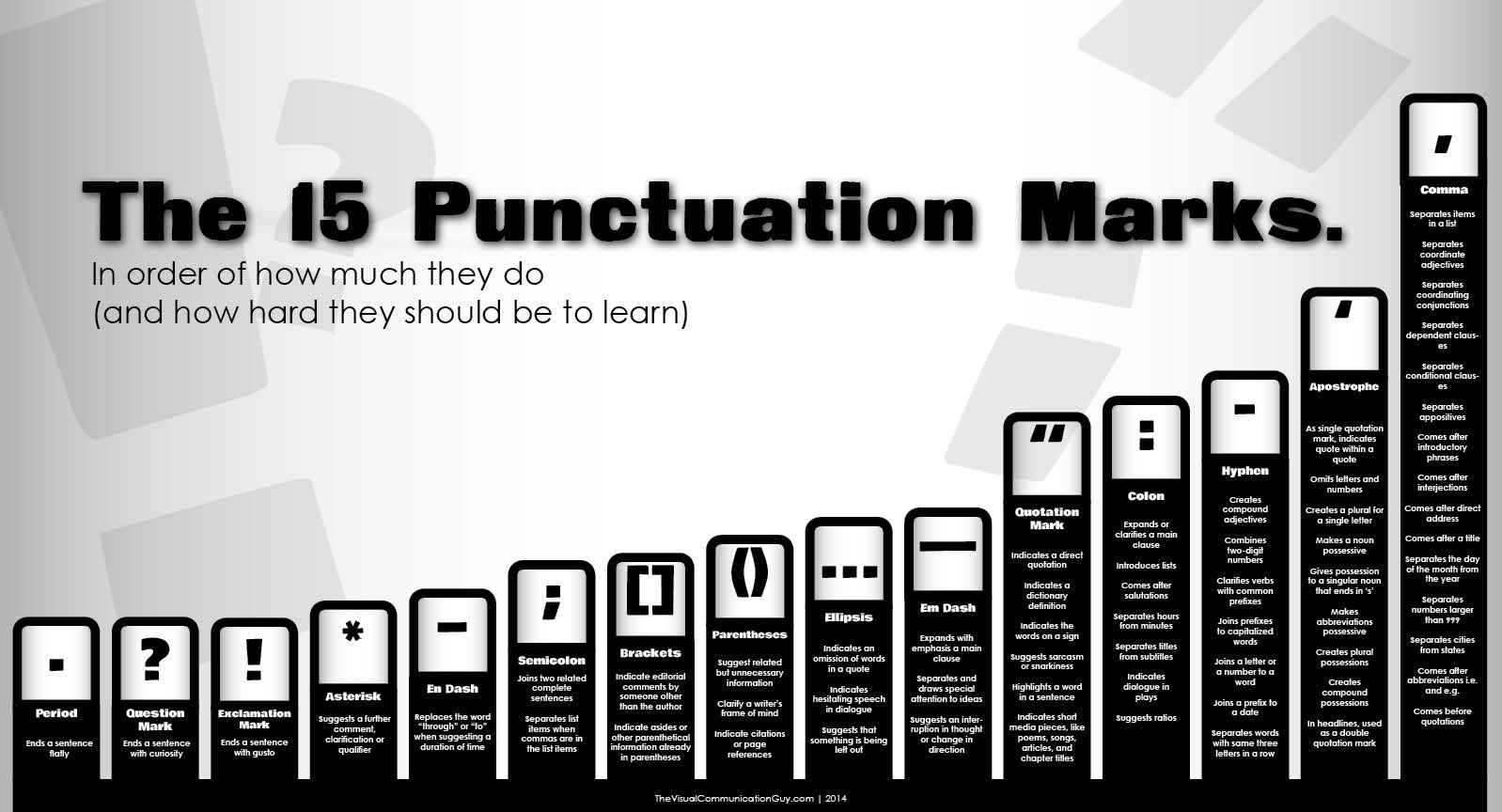 Chart How To Use 15 Punctuation Marks In Order Of