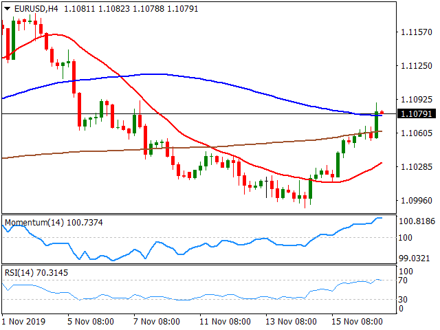 20191119EURUSDH4 637097045905950607 - EUR/USD Forecast: Reaches 11-Day High Amid Trade Deal Concerns