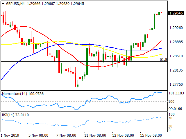 20191119GBPUSDH4 637097051636098221 - GBP/USD Forecast: Underpinned By UK Election Polls