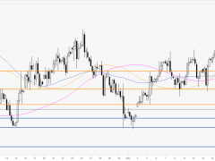 DXY remains weak post-FOMC Minutes