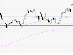 Aussie eyeing the May's eyes, trades near 0.6550 level