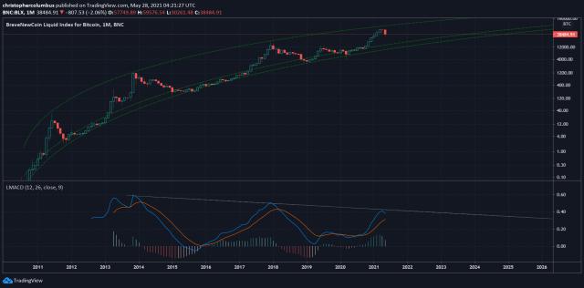 BLX 1-месячный график