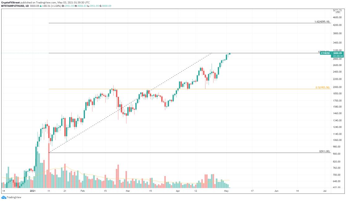 ETH/USD 1-day