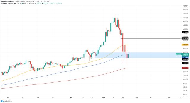 1-дневный график ETH / USD