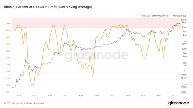 Процент UTXO BTC в графике прибыли