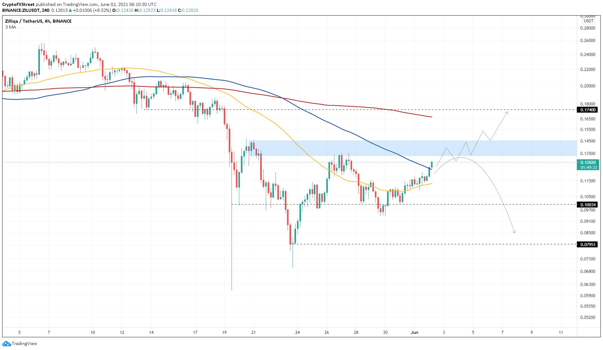 ZIL/USDT 4-hour chart