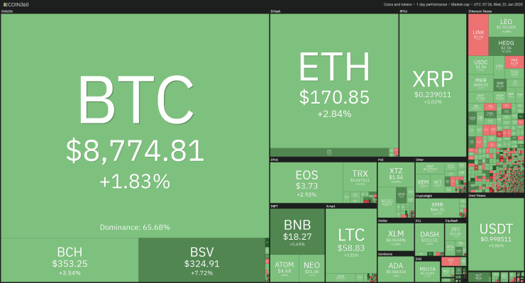 24-hour Crypto Heat Map