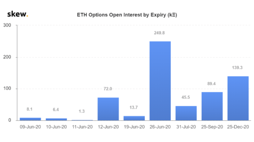 ETH options OI by expiry