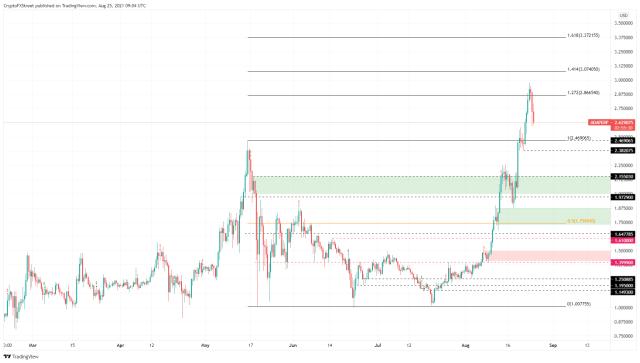 ADA/USDT 12-hour chart