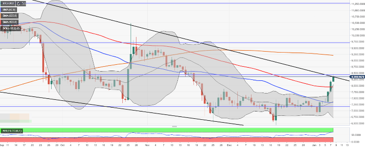 Bitcoin ready to break from descending wedge 1