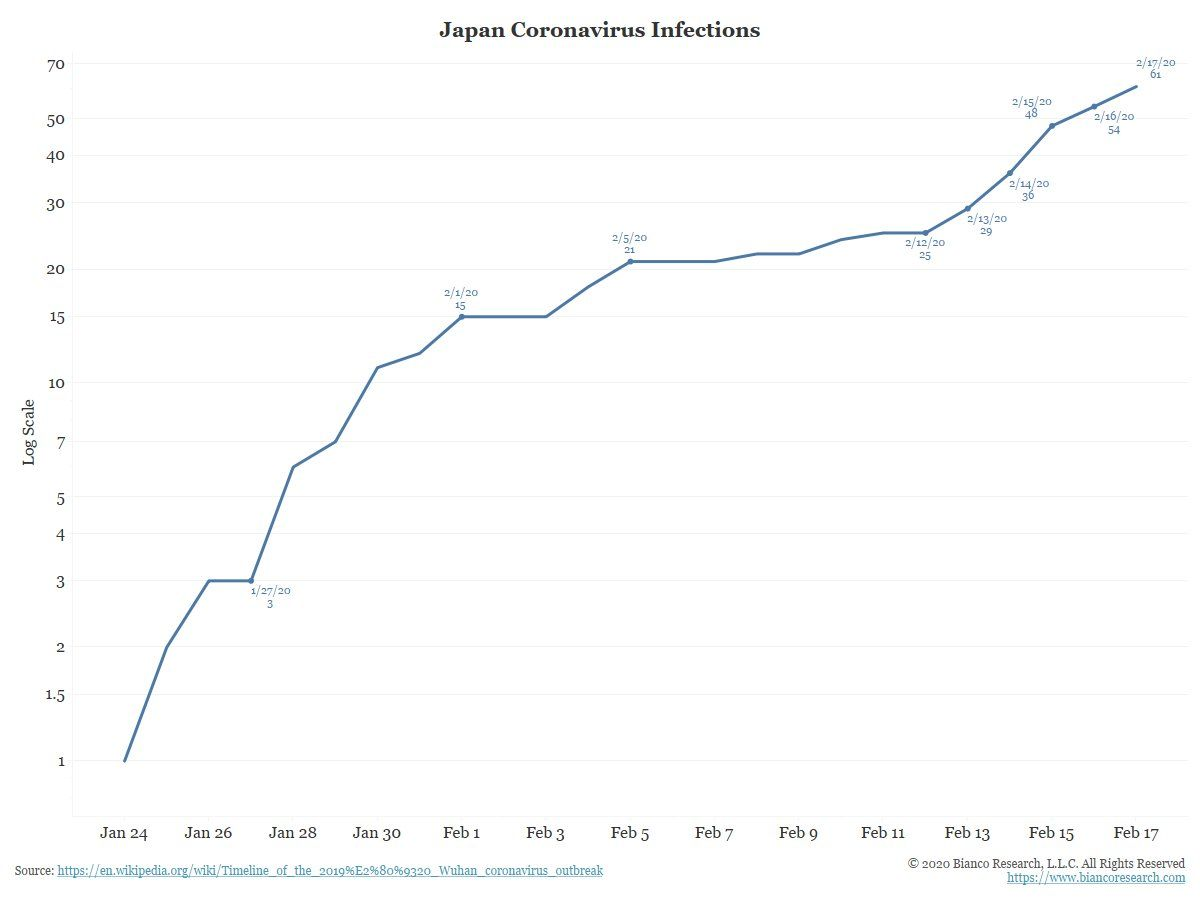 Coronavirus: Japan infection rate has picked up since Feb. 12