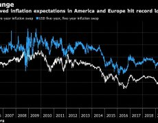 Inflation expectations in US and Eurozone hit record lows