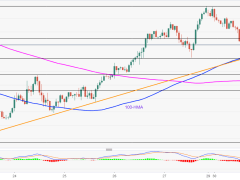 100-HMA, weekly trendline in focus