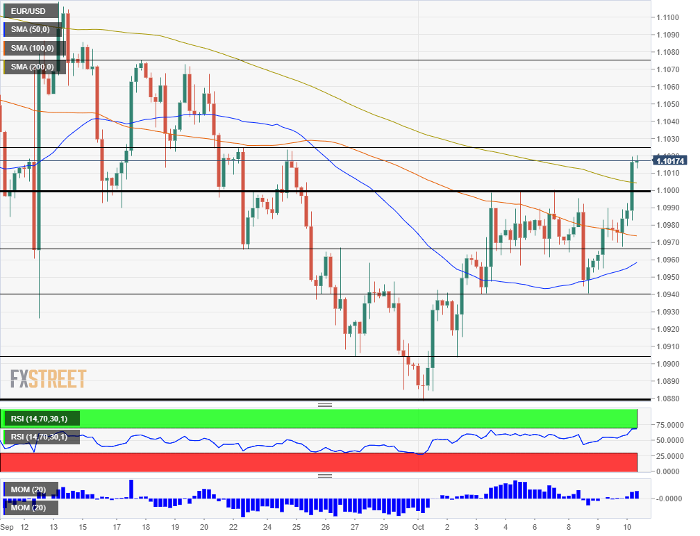 EUR USD%20(79) 637062933600007944 - EUR/USD: This Rally May Reach Its Limits Soon