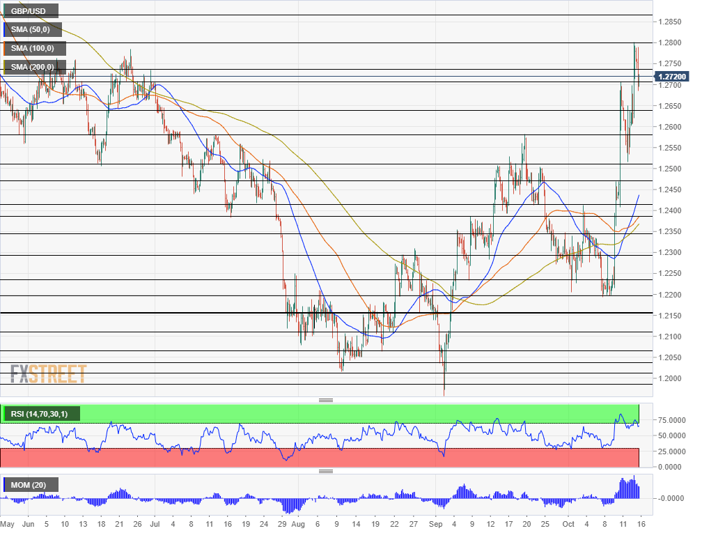 GBP USD%20(72) 637068104163602679 - GBP/USD: DUP-Related Drop May Precede A Brexit Deal Rally