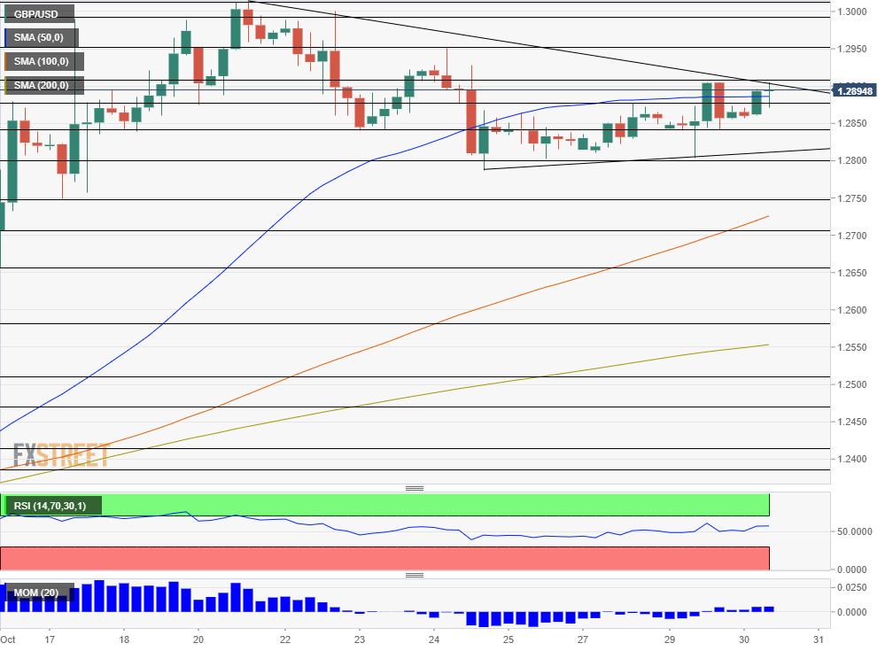 GBP USD technical analysis October 30 2019