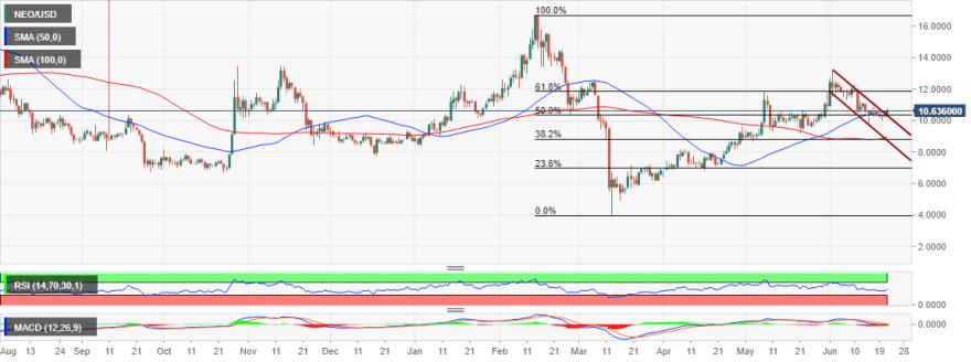 NEO/USD price chart