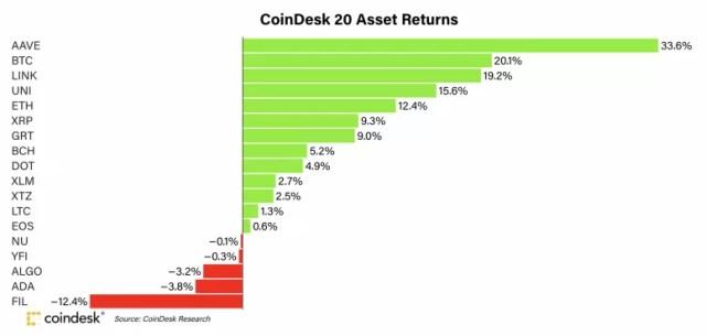 График показывает доходность CoinDesk 20 за июль.