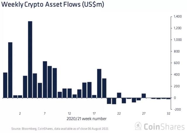 На диаграмме показаны еженедельные потоки фондов цифровых активов.