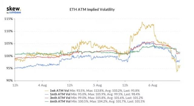 График показывает подразумеваемую волатильность ETH при деньгах.
