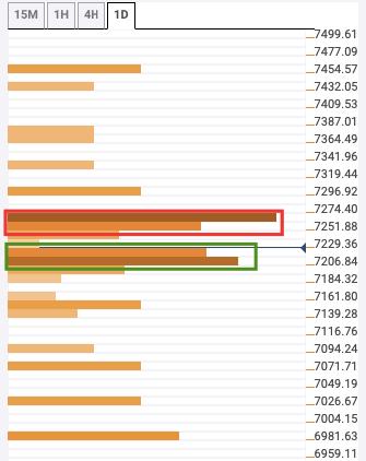 BTC/USD daily confluence detector