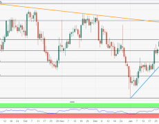 USD/CAD Price Analysis: Positive above resistance-turned-support trendline