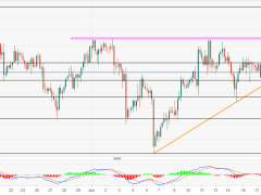 XAU/USD probes two-week-old support line under $1,730