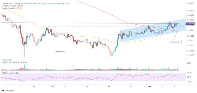 XLM/USD 9-hour chart