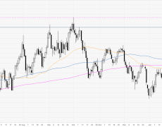 DXY off 2020 highs, under pressure near 99.20 level