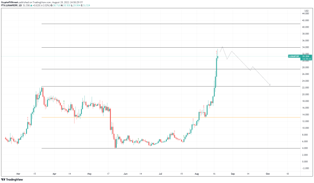 LUNA/USDT 1-day chart