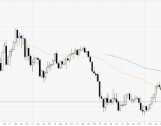 Euro ends November with a bounce near the 1.1000 handle