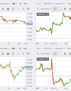 Currency education also live forex charts fxstreet rh