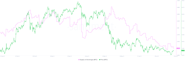 BTC supply on exchanges chart
