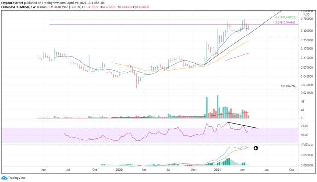 Gráfico semanal XLM / USD