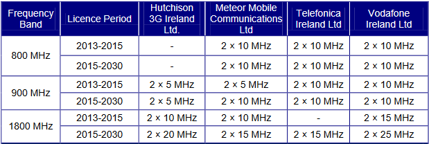 Ownership of 4G spectrum in Ireland