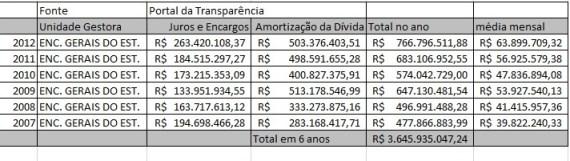 Tabela elaborada com dados do Portal da Transparência