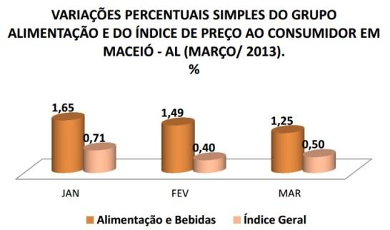 Variação do Índice de Preços ao Consumidor de Maceió, da Seplande