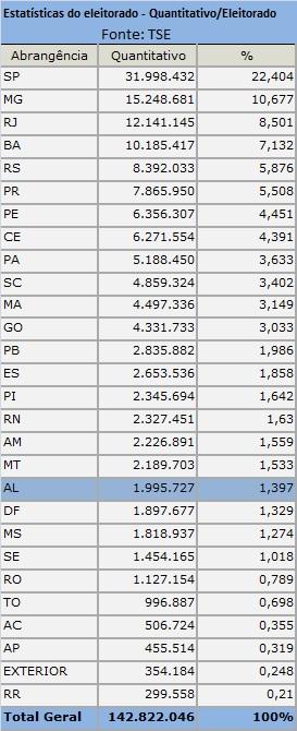 estatiscas do eleitorado2