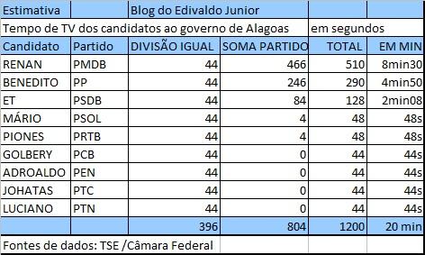 Tabela com estimativa do tempo dos candidatos ao governo.