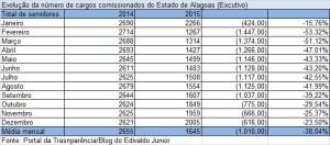 evolução do total de comissionados 2015